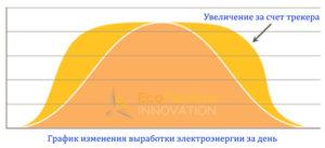 vyrabotka-energii-s-pomoshch'yu-solnechnogo-trekera
