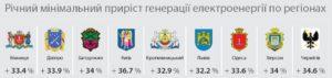 generatsiya-solnechnoy-energii-v-regionakh