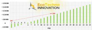 setevaya-stantsiya-grafik-okupaemosti-ecotechno-innovation