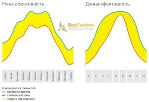 ukr-systemsolar-ecotechno-innovation