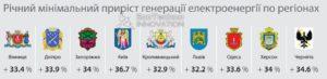 ukr-systemsolar-ecotechno-innovation-solnechniy-treker-prirost-vyrabotki