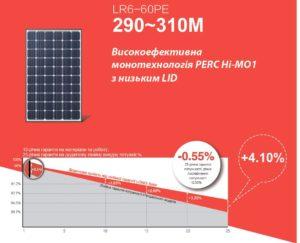 longi-solar-300-grafic-degradacii-mono-panels-eсotechno-innovation