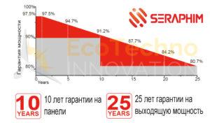 seraphim-solar-pannels-grafic-moschosty-ecotechno-innovation